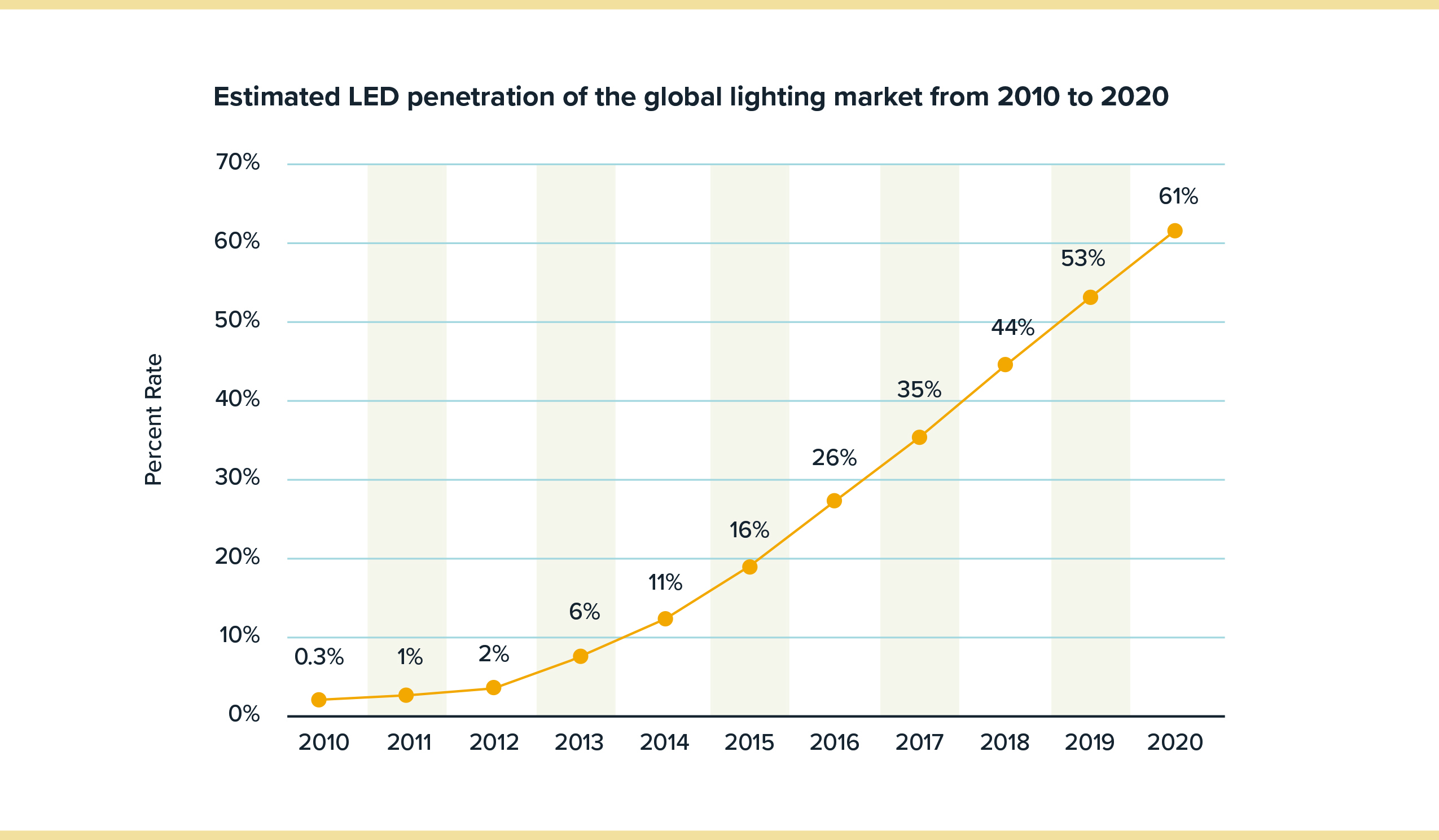 global led lighting market projections