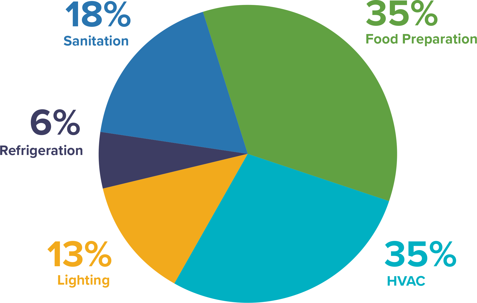 business energy usage categories